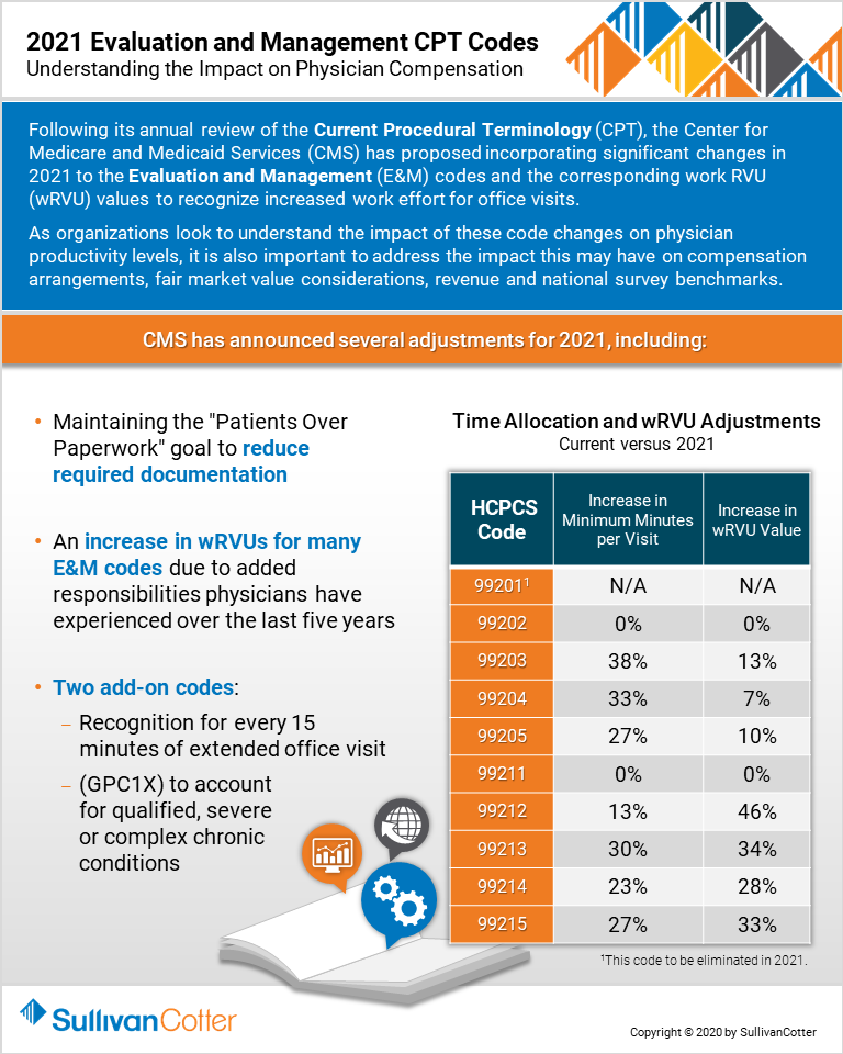 20200814 Infographic - E&M CPT Codes pg 1
