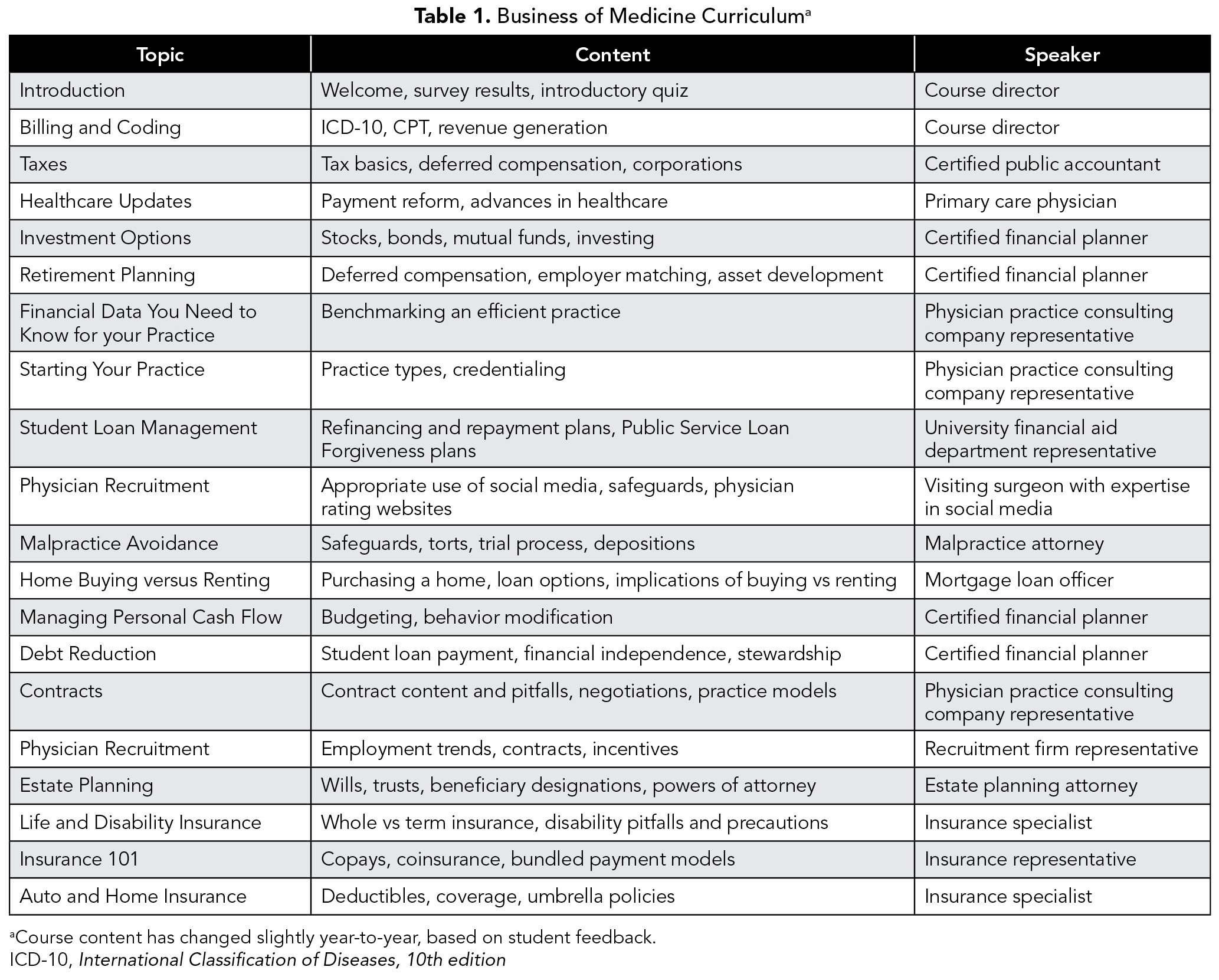 TABLE 1. Business of Medicine Curriculum