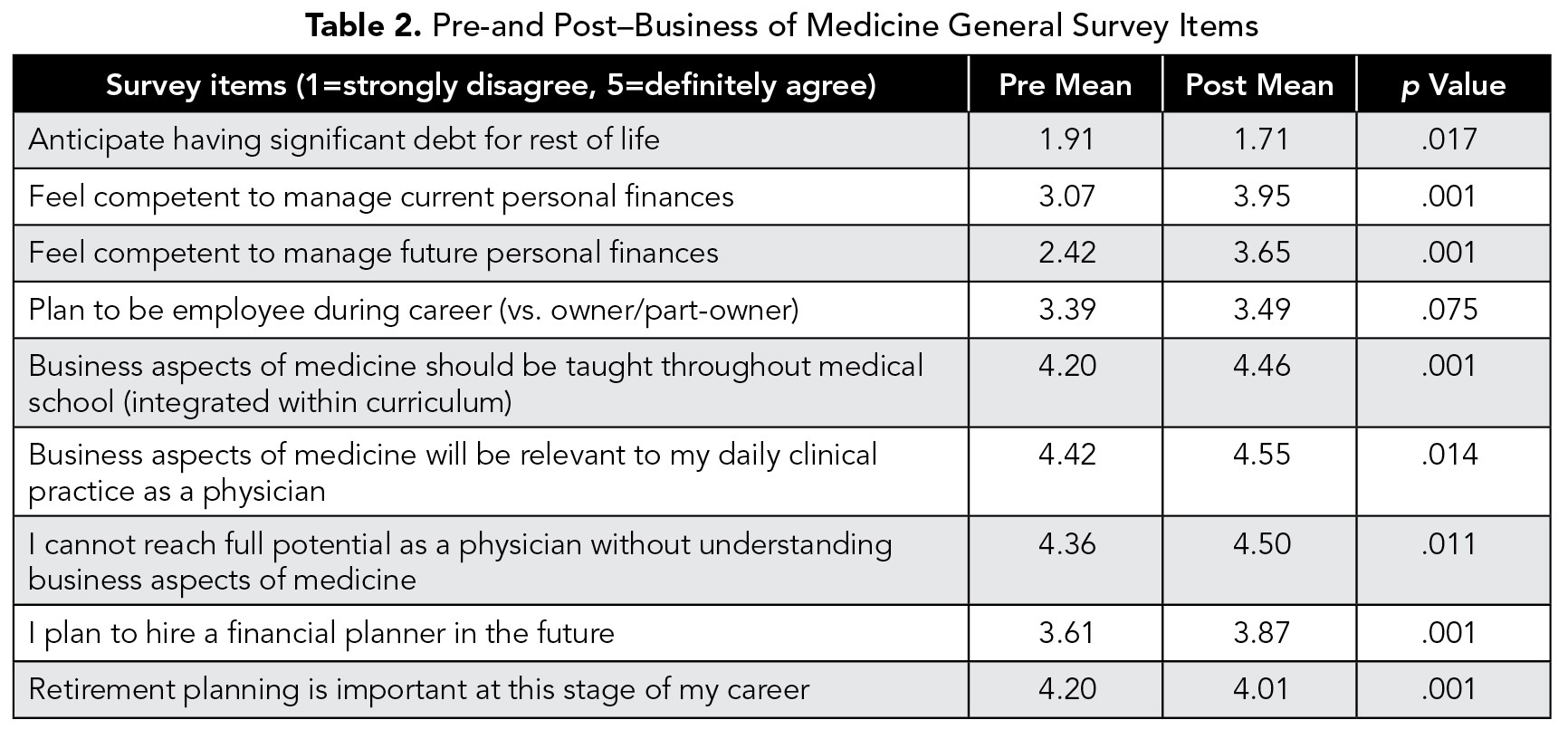 TABLE 2. Pre-and Post-Business of Medicine General Survey Items